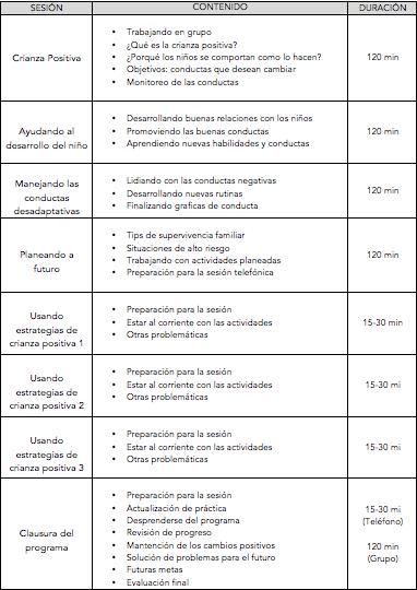 Tabla Programa